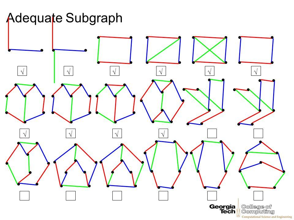 Adequate Subgraph √√√√√√ √√ √ √