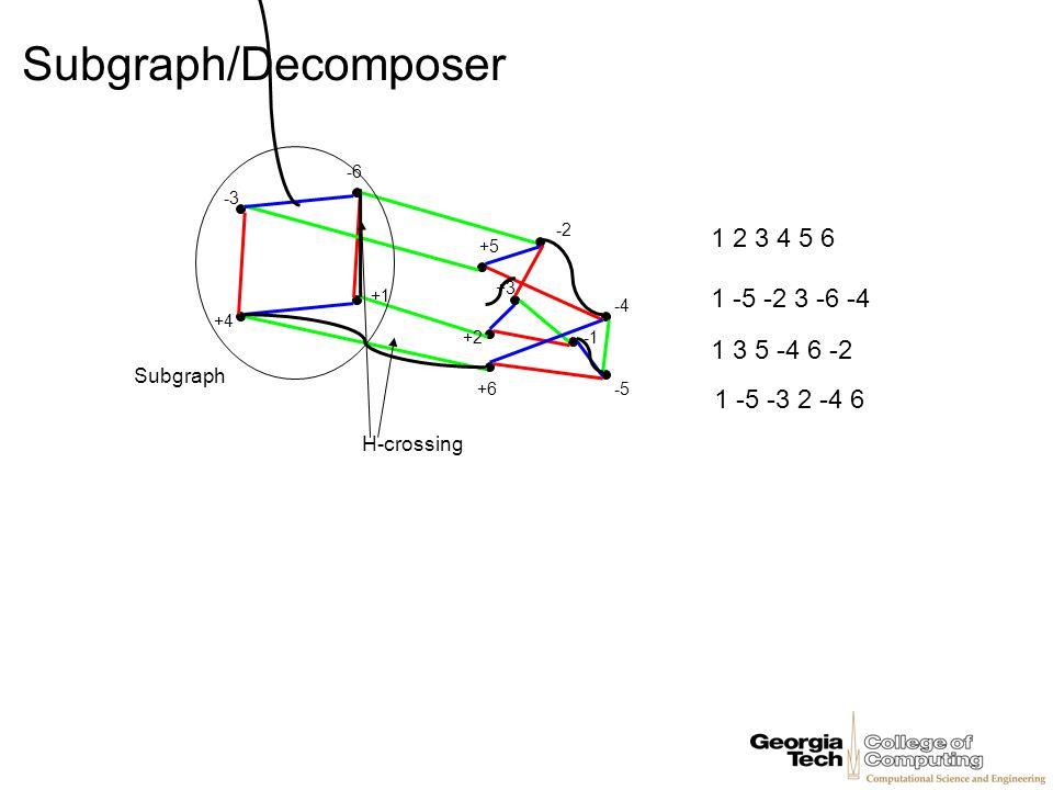 Subgraph/Decomposer -3 -6 +1 +4 -2 +5 +3 +2 +6-5 -4 1 2 3 4 5 6 1 -5 -2 3 -6 -4 1 3 5 -4 6 -2 1 -5 -3 2 -4 6 Subgraph H-crossing