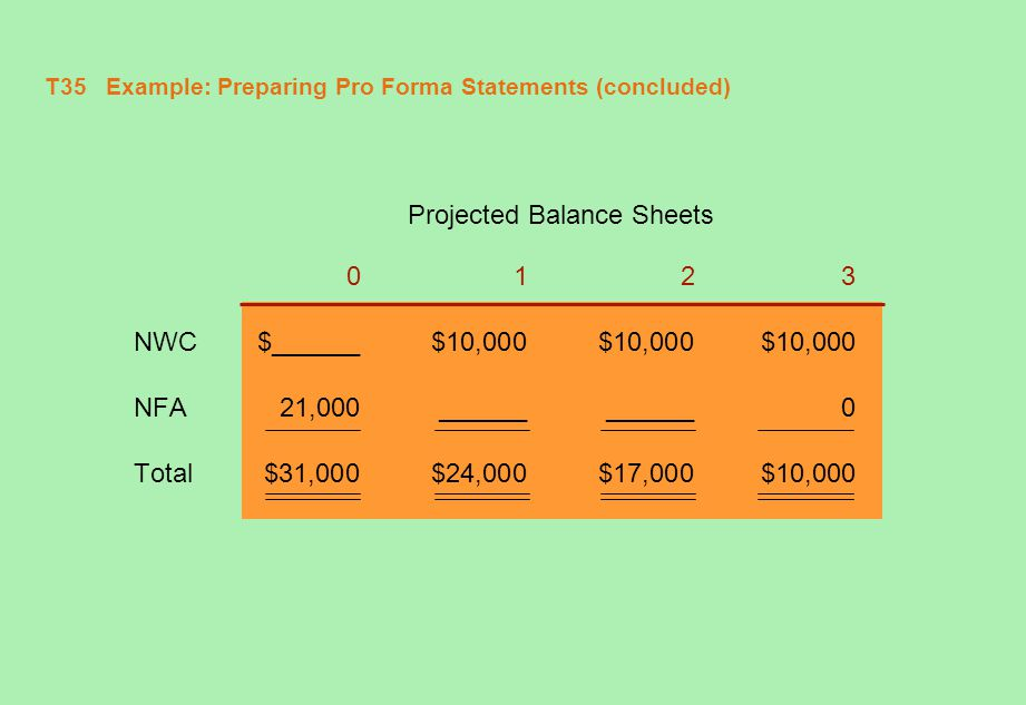 T36 Example: Preparing Pro Forma Statements (concluded) Projected Balance Sheets 0123 NWC$10,000$10,000$10,000$10,000 NFA21,00014,0007,0000 Total$31,000$24,000$17,000$10,000