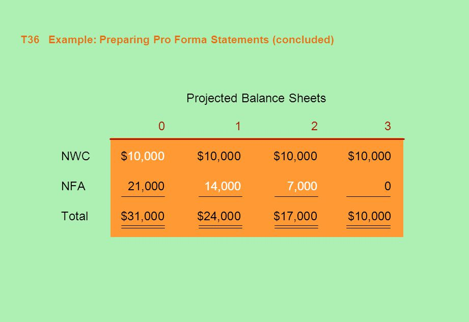 T37 Example: Using Pro Formas for Project Evaluation Now let's use the information from the previous example to do a capital budgeting analysis.