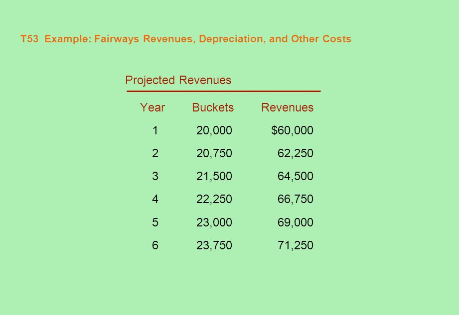 T54 Example: Fairways Revenues, Depreciation, and Other Costs (continued) Cost of balls and buckets Year Cost 1$3,000 23,150 33,308 4 3,473 5 3,647 6 3,829
