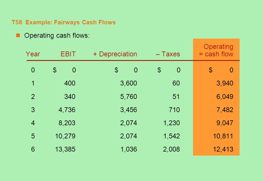 T59 Example: Fairways Cash Flows (concluded) Total cash flow from assets: YearOCF – Chg.