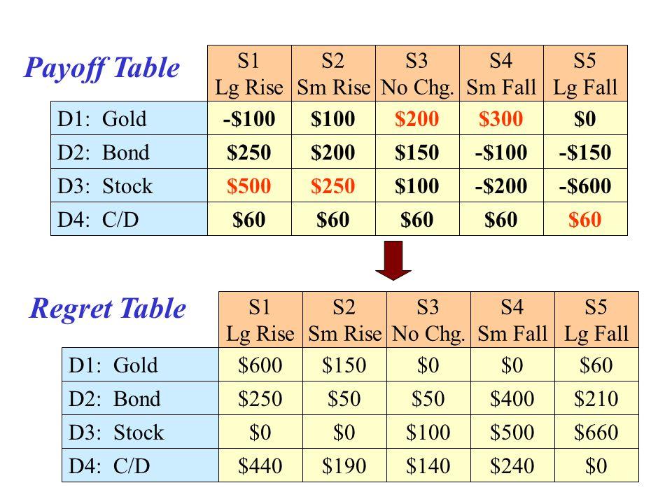 -$100 -$150-$100$150$200$250 $60 -$200-$600 $100$200$300$0 S1 Lg Rise S2 Sm Rise S3 No Chg. S4 Sm Fall S5 Lg Fall D1: Gold D2: Bond D3: Stock D4: C/D$