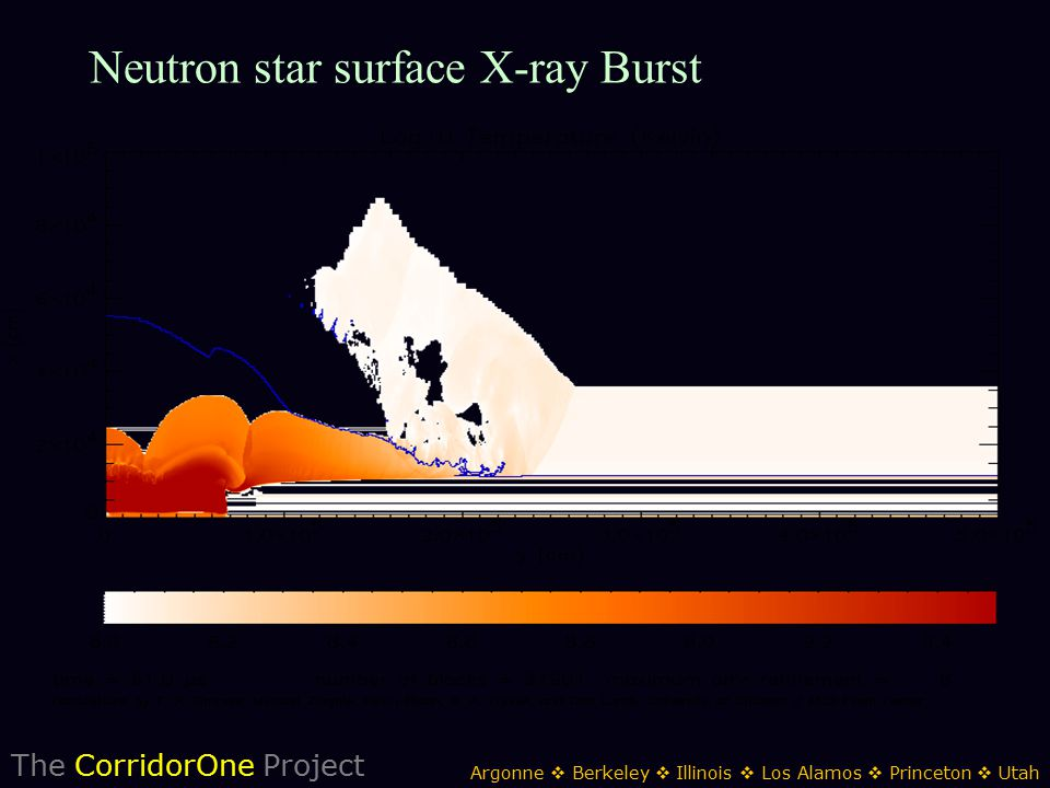 The CorridorOne Project Argonne  Berkeley  Illinois  Los Alamos  Princeton  Utah Neutron star surface X-ray Burst