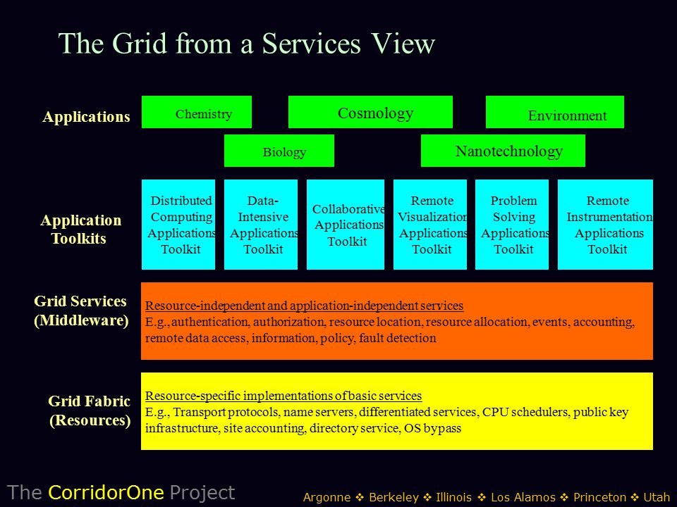 The CorridorOne Project Argonne  Berkeley  Illinois  Los Alamos  Princeton  Utah The Grid from a Services View Resource-specific implementations of basic services: E.g., Transport protocols, name servers, differentiated services, CPU schedulers, public key infrastructure, site accounting, directory service, OS bypass Resource-independent and application-independent services: E.g., authentication, authorization, resource location, resource allocation, events, accounting, remote data access, information, policy, fault detection Distributed Computing Applications Toolkit Grid Fabric (Resources) Grid Services (Middleware) Application Toolkits Data- Intensive Applications Toolkit Collaborative Applications Toolkit Remote Visualization Applications Toolkit Problem Solving Applications Toolkit Remote Instrumentation Applications Toolkit Applications Chemistry Biology Cosmology Nanotechnology Environment
