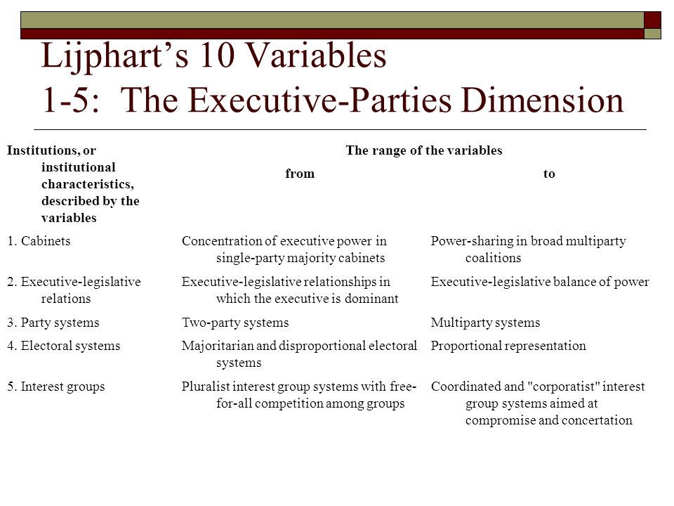 Lijphart's 10 Variables 6-10: The Federal-UnitaryDimension Institutions, or institutional characteristics, described by the variables The range of the variables fromto 6.