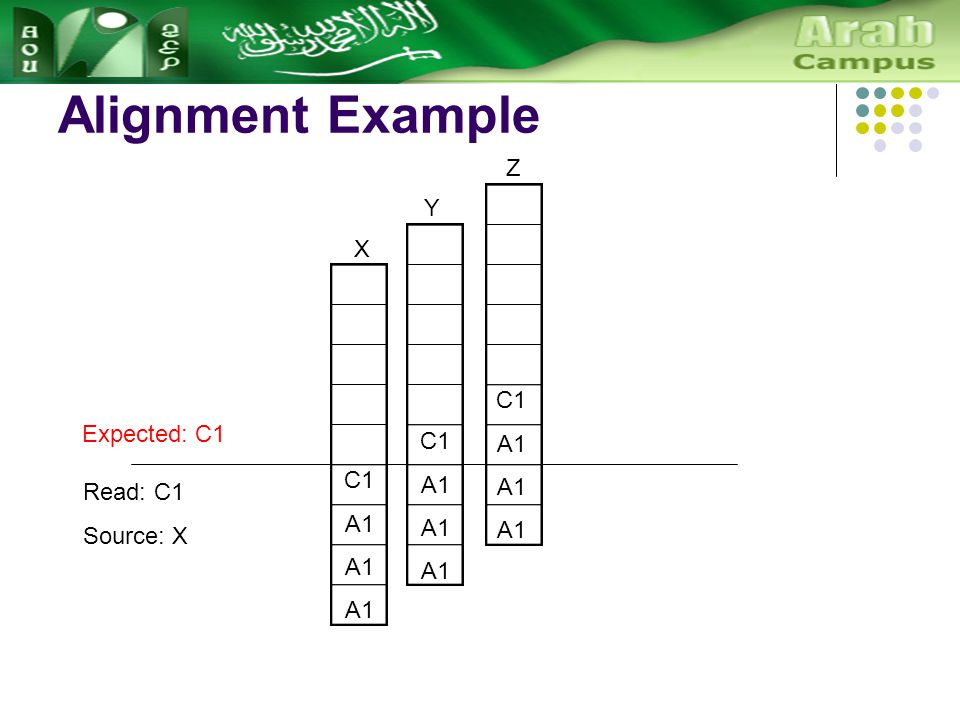Alignment Example C1 A1 X Y C1 A1 Z C1 A1 Read: C1 Source: X Expected: C1