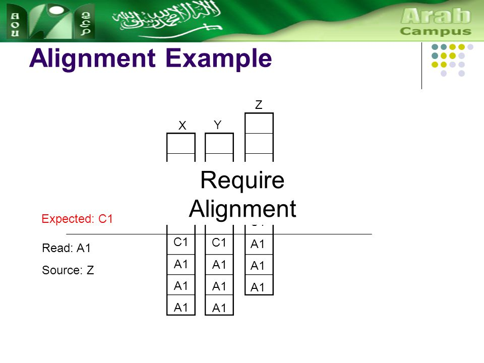 Alignment Example C1 A1 X Y C1 A1 Z C1 A1 Read: A1 Source: Z Expected: C1 Require Alignment
