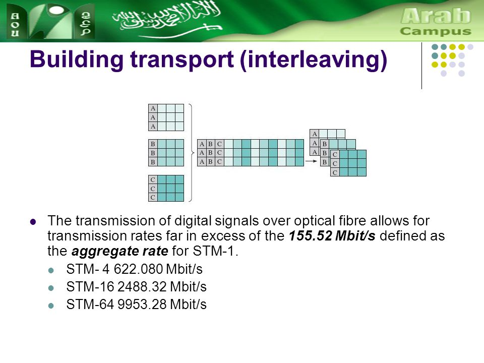 Building transport (interleaving) The transmission of digital signals over optical fibre allows for transmission rates far in excess of the 155.52 Mbit/s defined as the aggregate rate for STM-1.