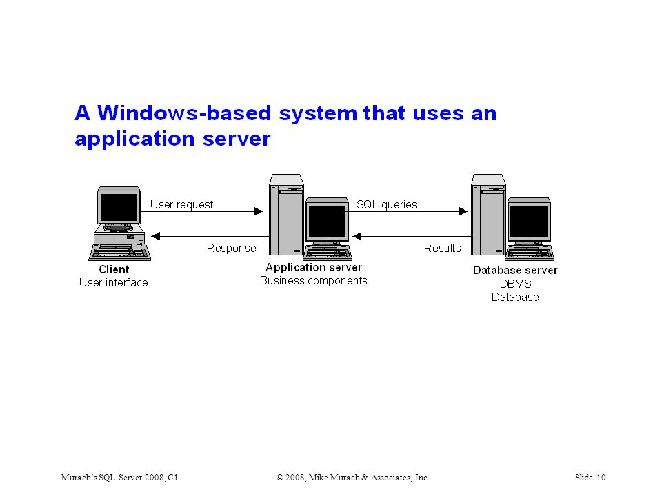 Murach's SQL Server 2008, C1© 2008, Mike Murach & Associates, Inc.Slide 10