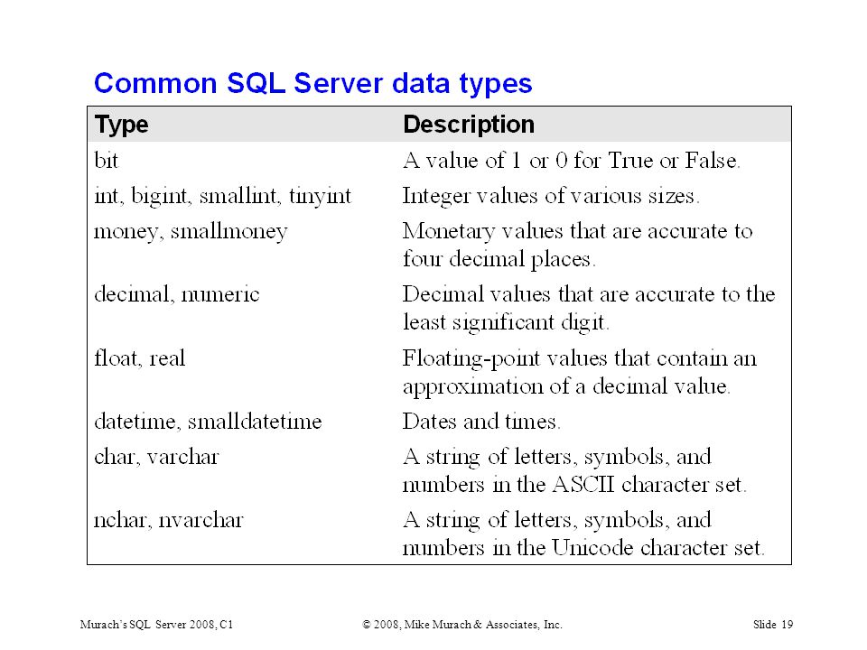 Murach's SQL Server 2008, C1© 2008, Mike Murach & Associates, Inc.Slide 19