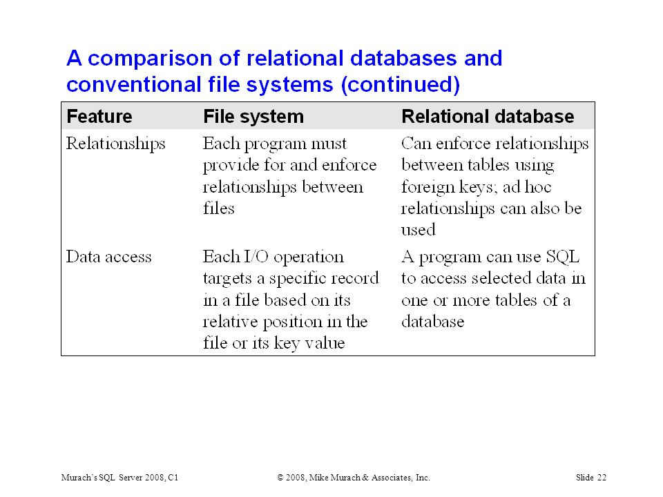 Murach's SQL Server 2008, C1© 2008, Mike Murach & Associates, Inc.Slide 22