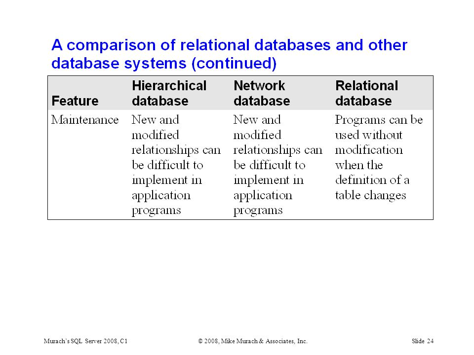 Murach's SQL Server 2008, C1© 2008, Mike Murach & Associates, Inc.Slide 24