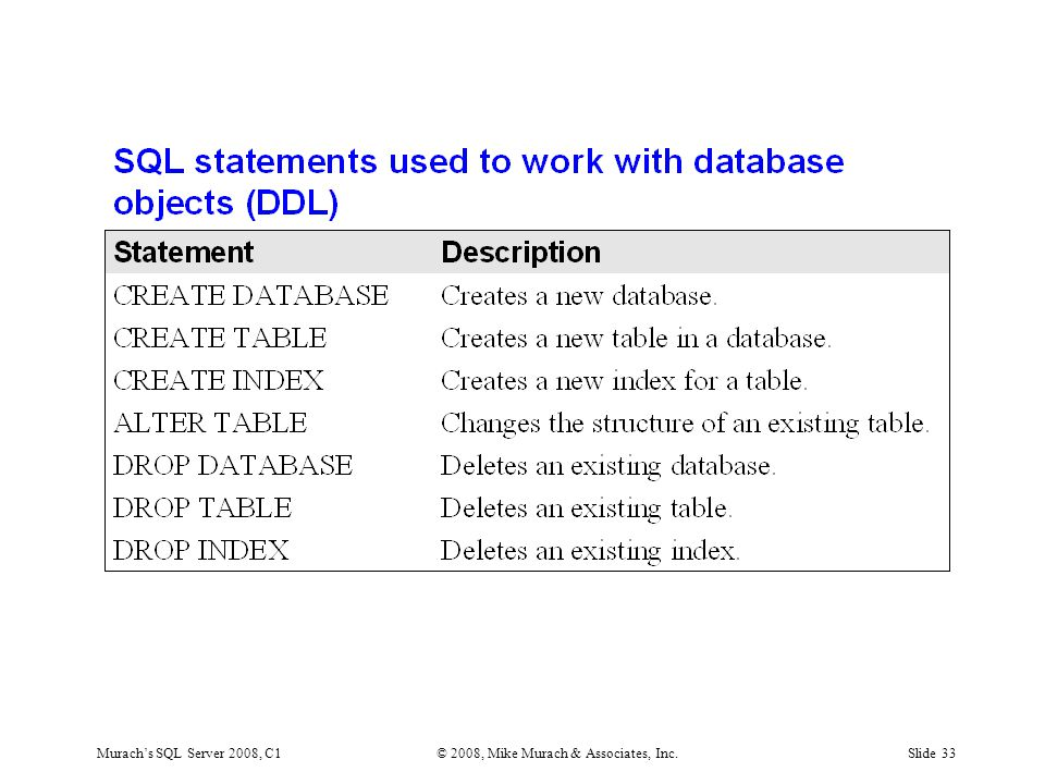 Murach's SQL Server 2008, C1© 2008, Mike Murach & Associates, Inc.Slide 33
