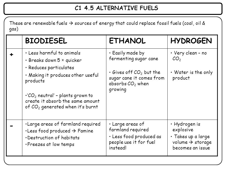 C1 4.5 ALTERNATIVE FUELS These are renewable fuels  sources of energy that could replace fossil fuels (coal, oil & gas) BIODIESELETHANOLHYDROGEN + Le