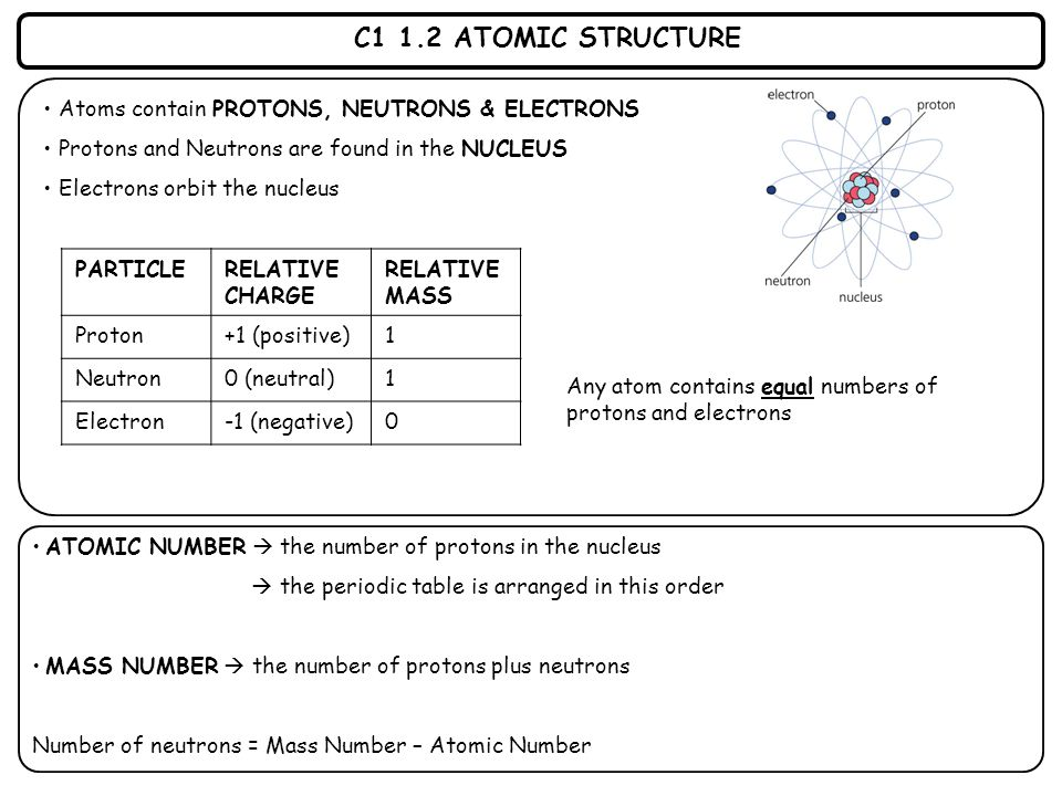 C1 1.2 ATOMIC STRUCTURE Atoms contain PROTONS, NEUTRONS & ELECTRONS Protons and Neutrons are found in the NUCLEUS Electrons orbit the nucleus ATOMIC N