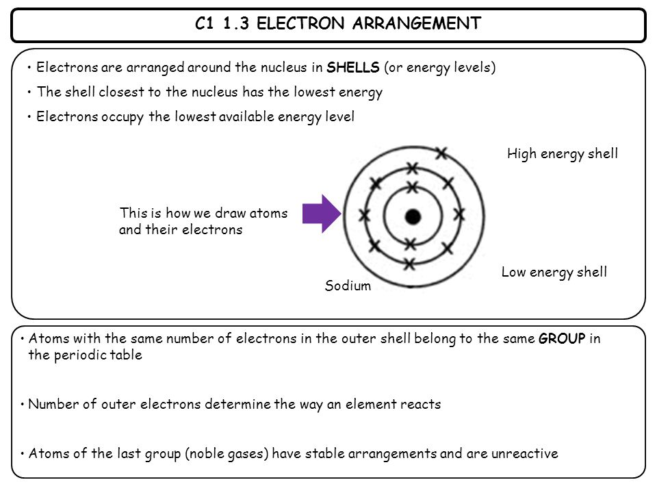 C1 1.3 ELECTRON ARRANGEMENT Electrons are arranged around the nucleus in SHELLS (or energy levels) The shell closest to the nucleus has the lowest ene