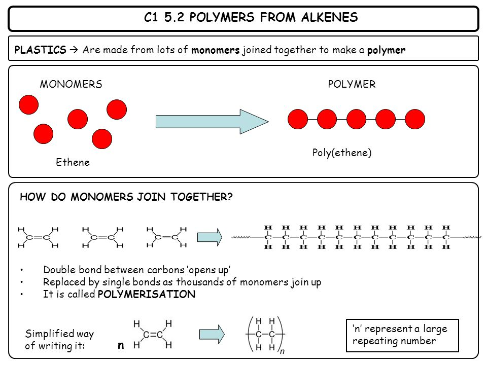 C1 5.2 POLYMERS FROM ALKENES PLASTICS  Are made from lots of monomers joined together to make a polymer HOW DO MONOMERS JOIN TOGETHER? Double bond be