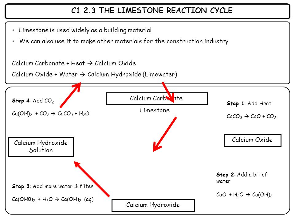C1 2.3 THE LIMESTONE REACTION CYCLE Limestone is used widely as a building material We can also use it to make other materials for the construction in