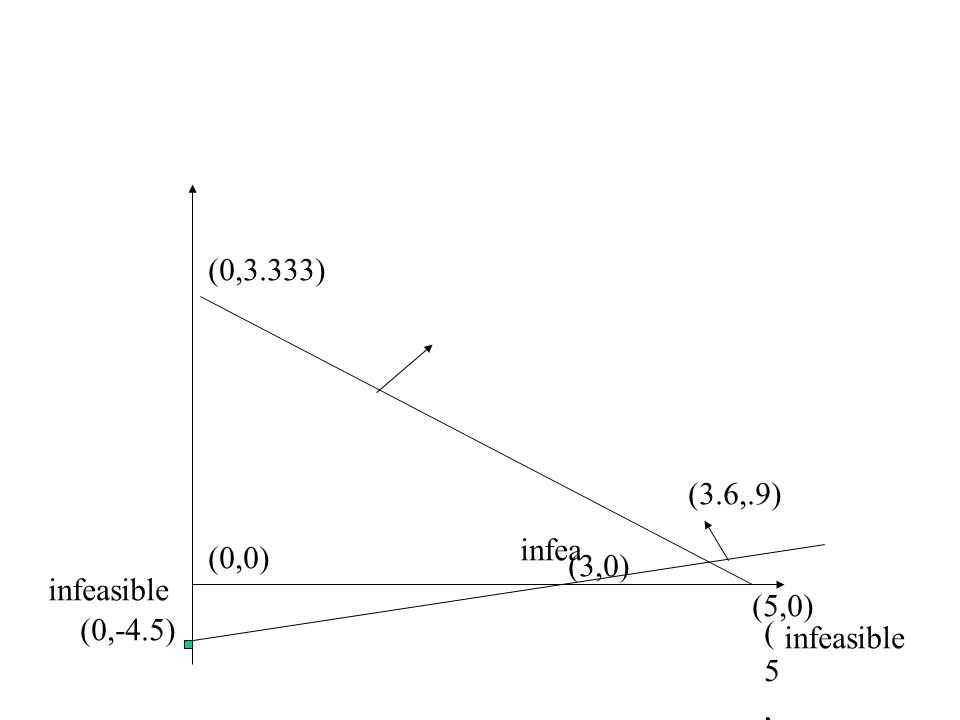 (0,3.333) (0,-4.5) (3,0) infeasible (0,0) (5,0(5,0 (5,0) infea infeasible (3.6,.9)