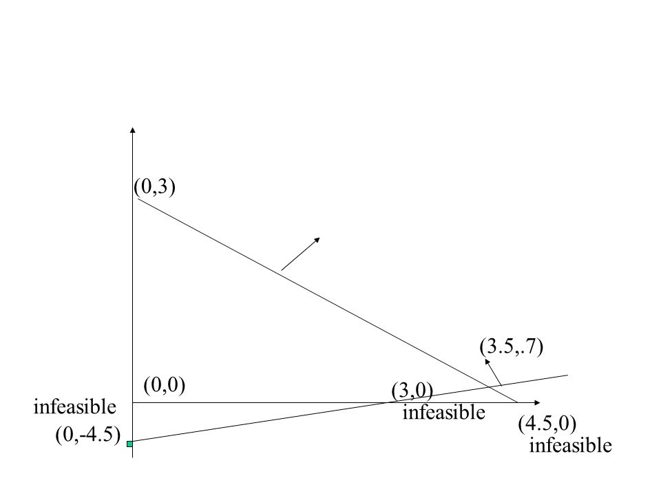 (0,3) (0,-4.5) (3,0) infeasible (0,0) (4.5,0) (3.5,.7) infeasible