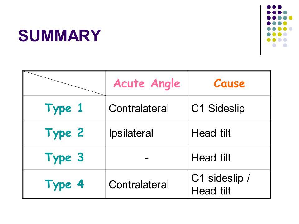 SUMMARY Acute AngleCause Type 1 ContralateralC1 Sideslip Type 2 IpsilateralHead tilt Type 3 -Head tilt Type 4 Contralateral C1 sideslip / Head tilt
