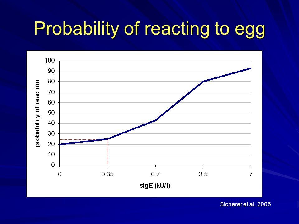 Probability of reacting to egg Sicherer et al. 2005