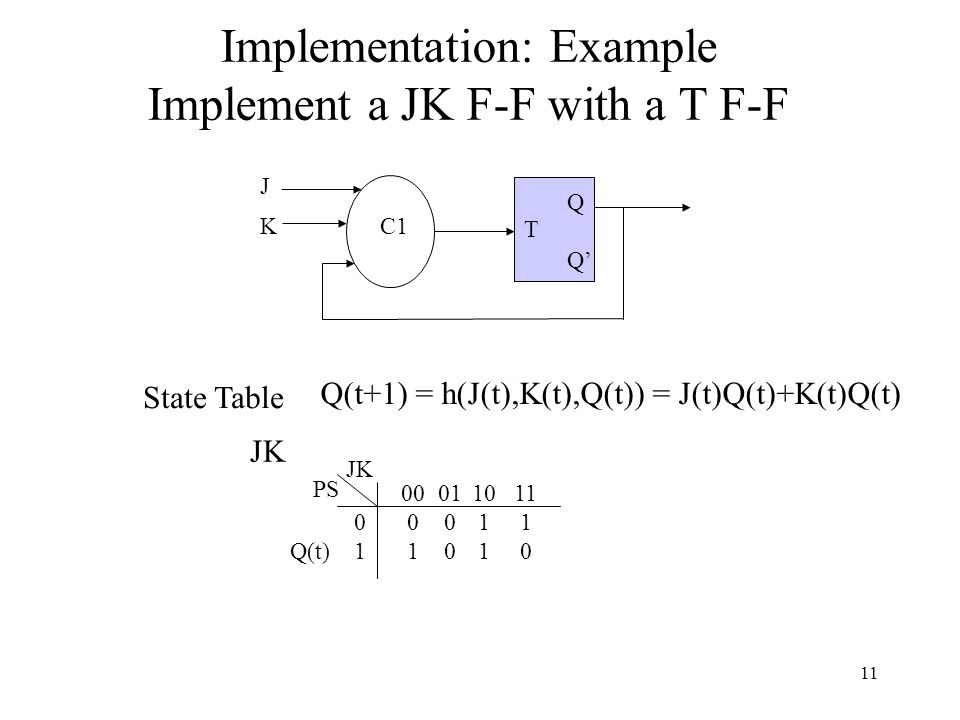 Implementation: Example Implement a JK F-F with a T F-F 00 0 1 01 0 0101 PS JK Q(t) Q(t+1) = h(J(t),K(t),Q(t)) = J(t)Q(t)+K(t)Q(t) JK 10 1 11 1 0 State Table Q Q' C1 J K T 11