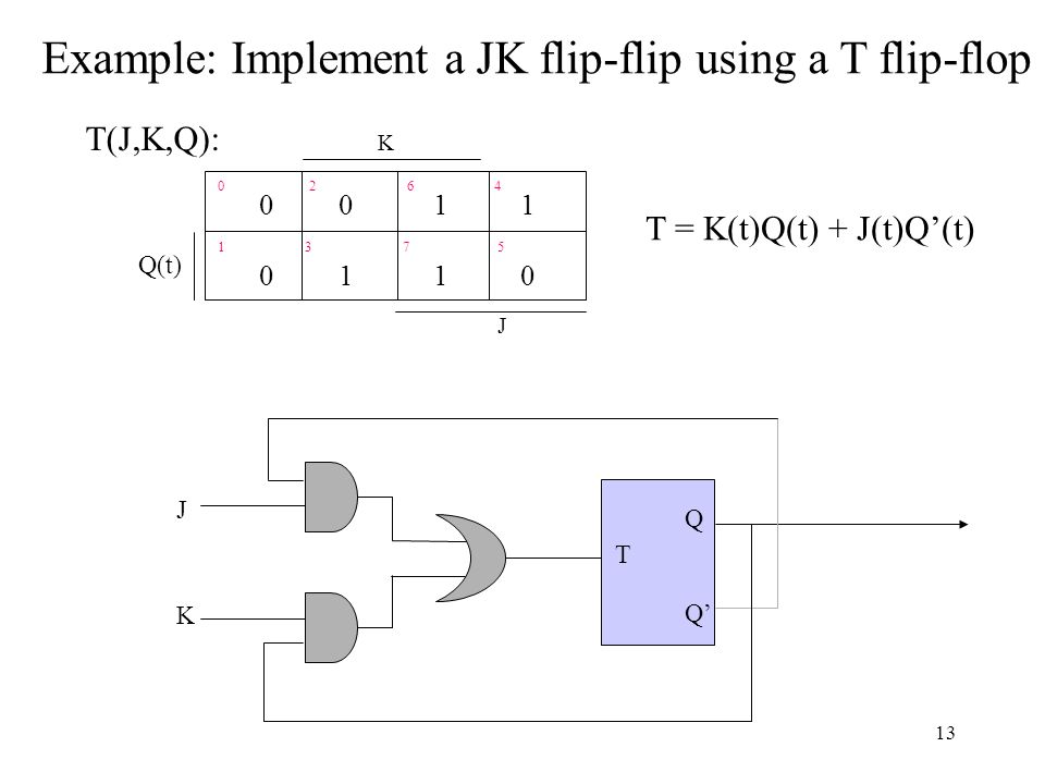 0 2 6 4 1 3 7 5 Q(t) J 0 0 1 1 0 1 1 0 K T(J,K,Q): T = K(t)Q(t) + J(t)Q'(t) Q Q' J K T Example: Implement a JK flip-flip using a T flip-flop 13