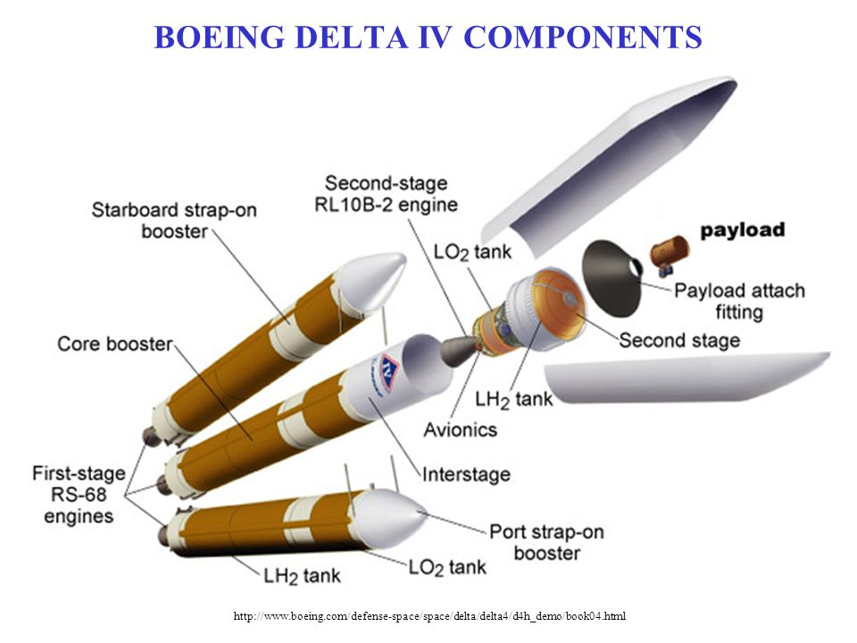 BOEING DELTA IV COMPONENTS http://www.boeing.com/defense-space/space/delta/delta4/d4h_demo/book04.html