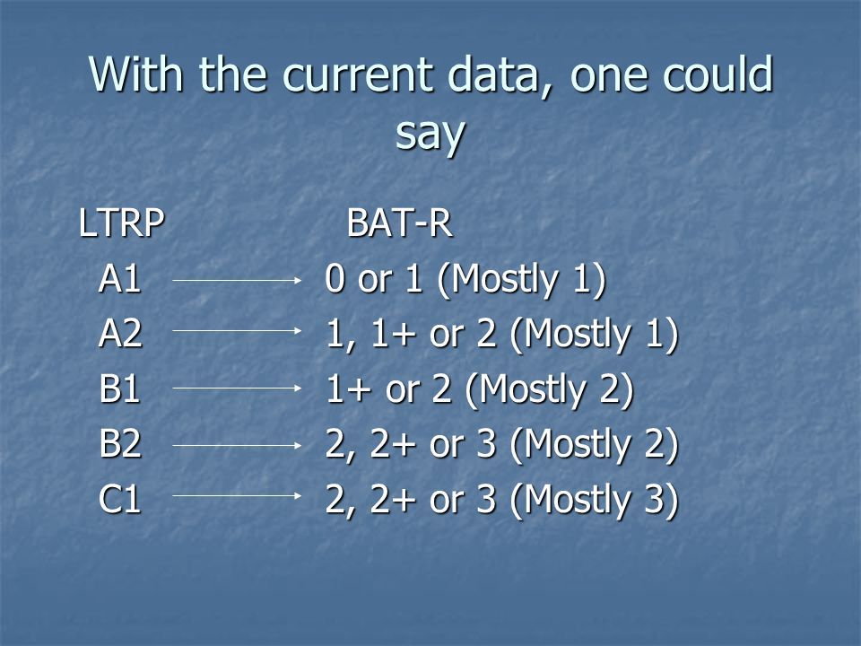 LTRP BAT-R LTRP BAT-R A10 or 1 (Mostly 1) A21, 1+ or 2 (Mostly 1) B11+ or 2 (Mostly 2) B22, 2+ or 3 (Mostly 2) C12, 2+ or 3 (Mostly 3) With the current data, one could say