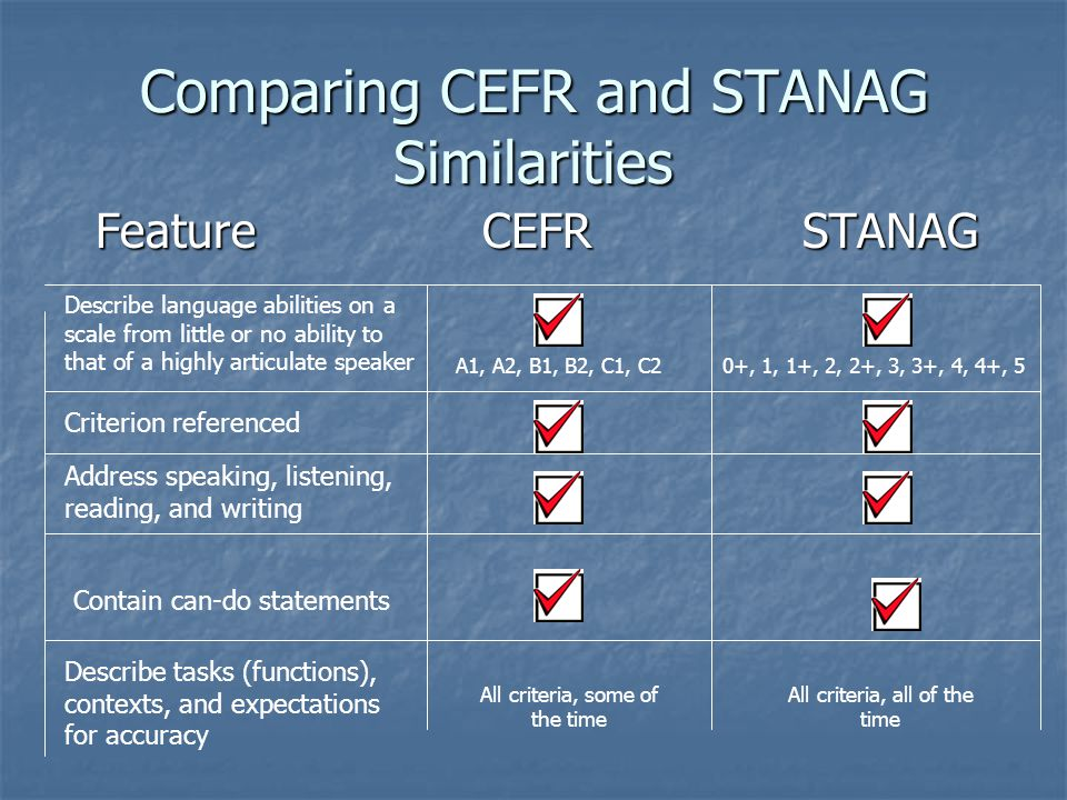 Comparing CEFR and STANAG Similarities FeatureCEFRSTANAG Describe language abilities on a scale from little or no ability to that of a highly articulate speaker A1, A2, B1, B2, C1, C20+, 1, 1+, 2, 2+, 3, 3+, 4, 4+, 5 Criterion referenced Address speaking, listening, reading, and writing Describe tasks (functions), contexts, and expectations for accuracy Contain can-do statements All criteria, some of the time All criteria, all of the time