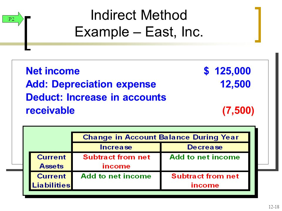Net income125,000$ Add: Depreciation expense12,500 Deduct: Increase in accounts receivable(7,500) Cash provided by operating activities Net income125,000$ Add: Depreciation expense12,500 Deduct: Increase in accounts receivable(7,500) Cash provided by operating activities P2 12-18 Indirect Method Example – East, Inc.