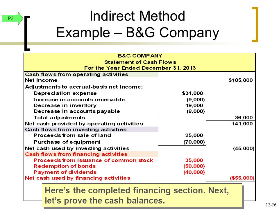 12-26 Indirect Method Example – B&G Company Here's the completed financing section.