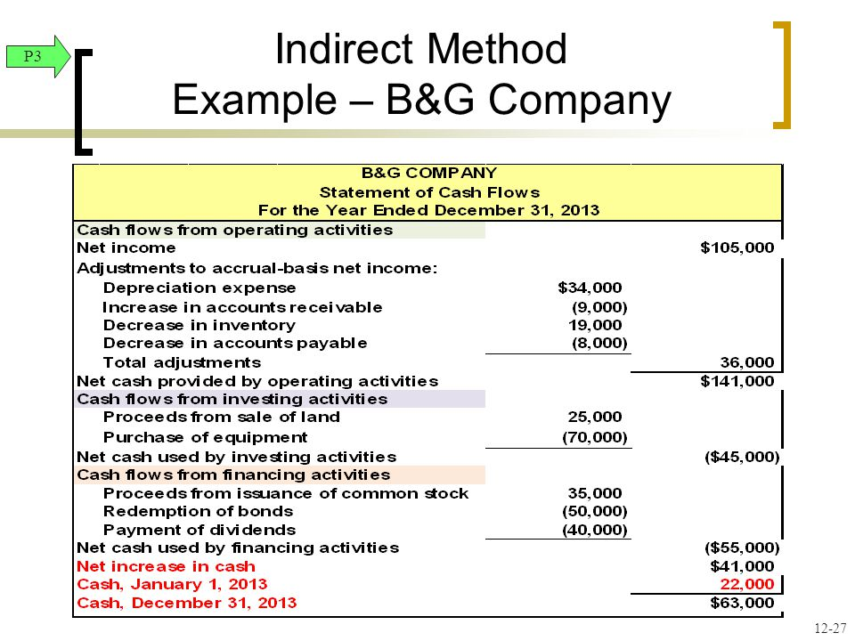 12-27 Indirect Method Example – B&G Company P3