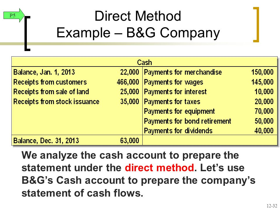 We analyze the cash account to prepare the statement under the direct method.