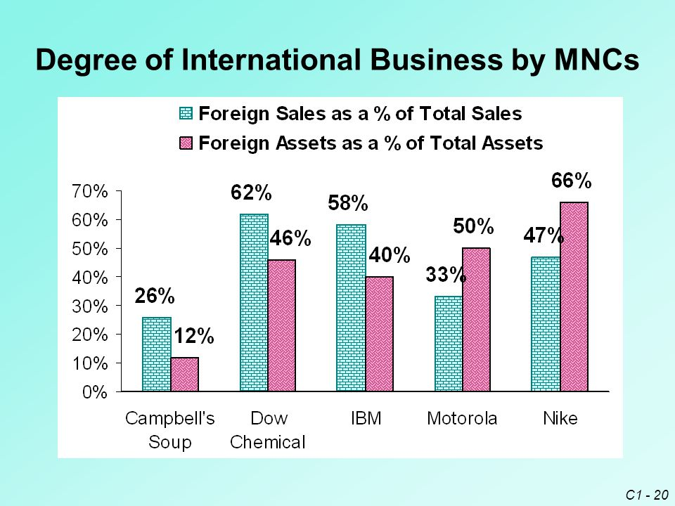 C1 - 20 Degree of International Business by MNCs