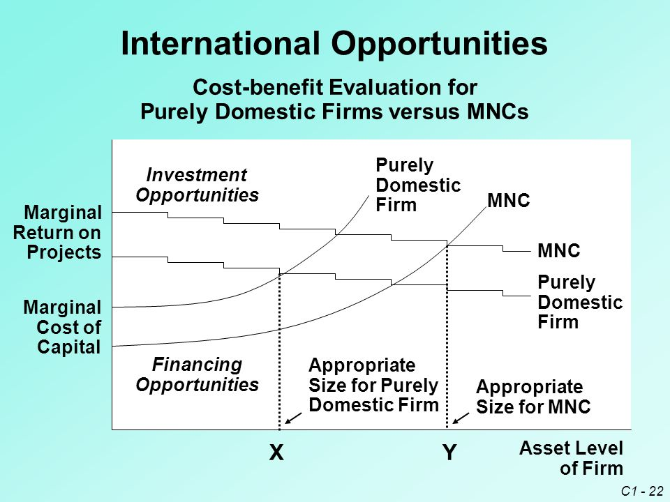 C1 - 22 Marginal Return on Projects Purely Domestic Firm MNC Asset Level of Firm Investment Opportunities International Opportunities Cost-benefit Evaluation for Purely Domestic Firms versus MNCs Appropriate Size for Purely Domestic Firm Appropriate Size for MNC XY Marginal Cost of Capital Purely Domestic Firm MNC Financing Opportunities