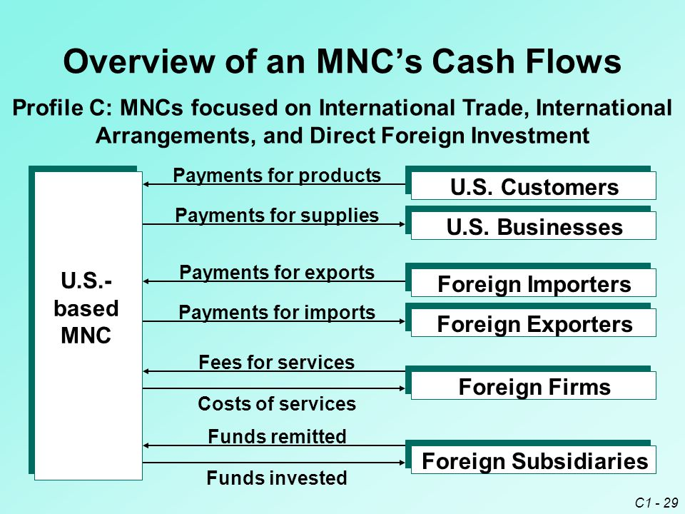 C1 - 29 Overview of an MNC's Cash Flows Profile C: MNCs focused on International Trade, International Arrangements, and Direct Foreign Investment U.S.