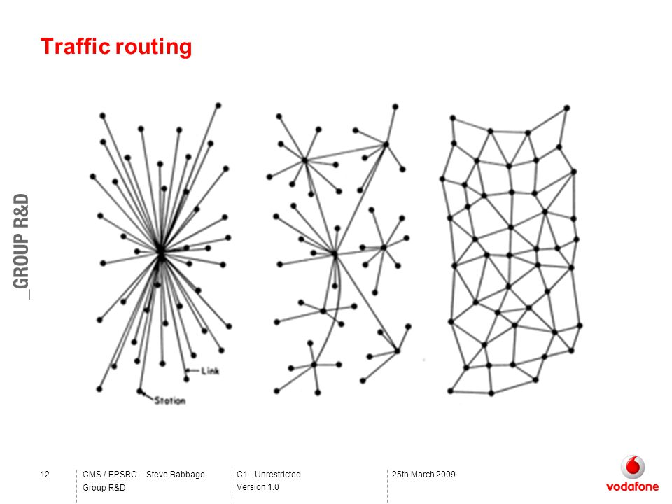 C1 - Unrestricted Version 1.0 Group R&D CMS / EPSRC – Steve Babbage1225th March 2009 Traffic routing