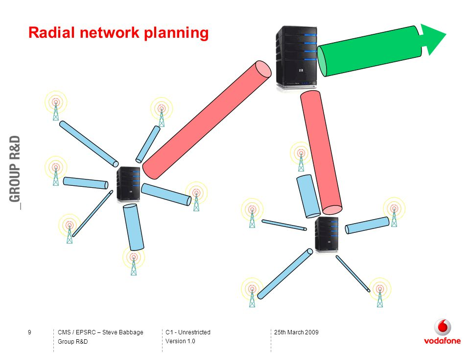 C1 - Unrestricted Version 1.0 Group R&D CMS / EPSRC – Steve Babbage925th March 2009 Radial network planning