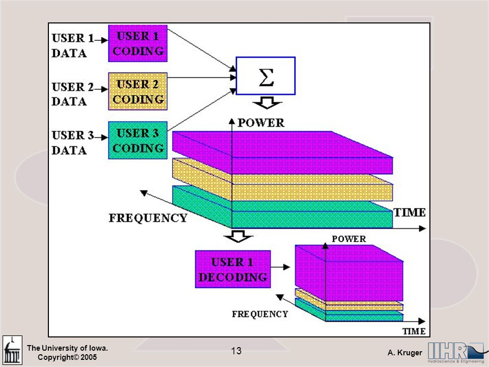 The University of Iowa. Copyright© 2005 A. Kruger 12 CDMA C1 = (1,1) and C2 = (1,-1) Transceiver 1 uses code C1 –To send 1 use C1 –To send 0 use –C1 –