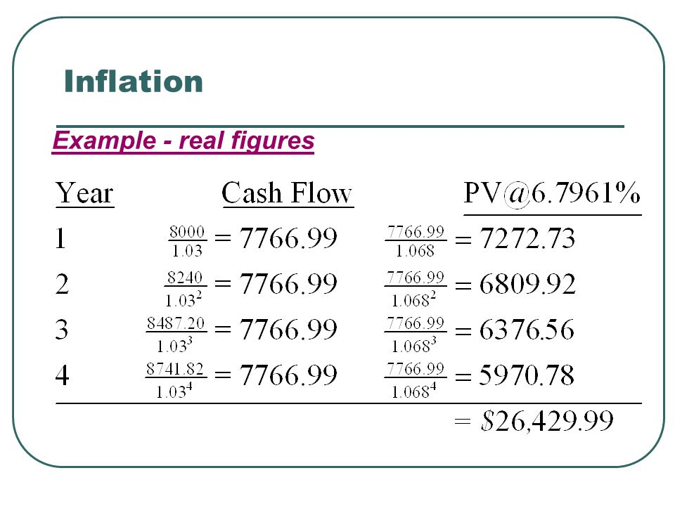 Inflation Example - real figures