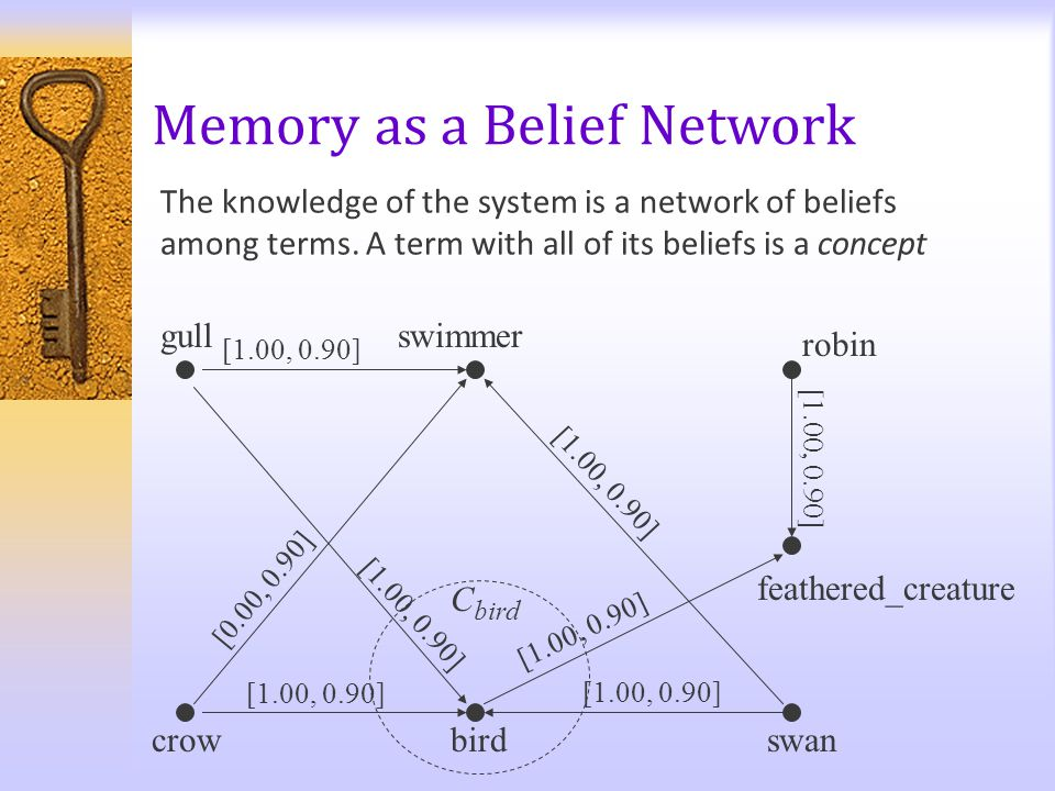 Memory as a Belief Network bird gull swan robin swimmer crow feathered_creature [1.00, 0.90] [0.00, 0.90] [1.00, 0.90] The knowledge of the system is