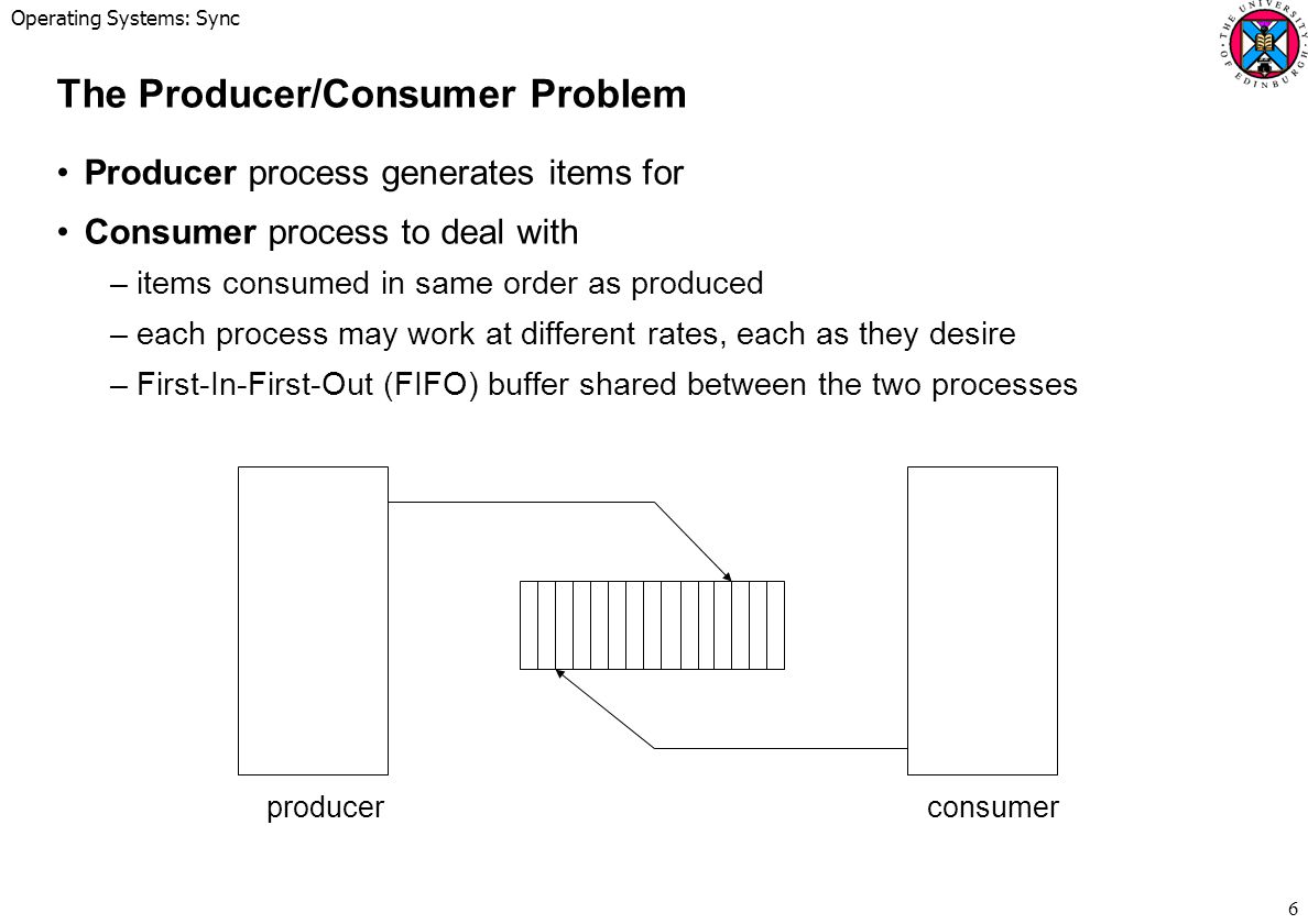 Operating Systems: Sync 6 The Producer/Consumer Problem Producer process generates items for Consumer process to deal with –items consumed in same order as produced –each process may work at different rates, each as they desire –First-In-First-Out (FIFO) buffer shared between the two processes producerconsumer