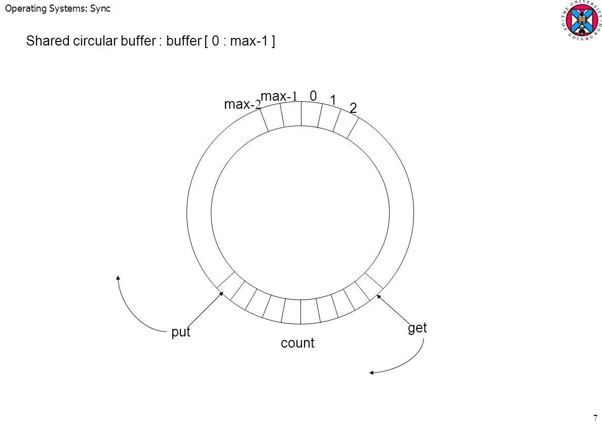 Operating Systems: Sync 7 Shared circular buffer : buffer [ 0 : max-1 ] max -2 max -1 0 1 2 get put count