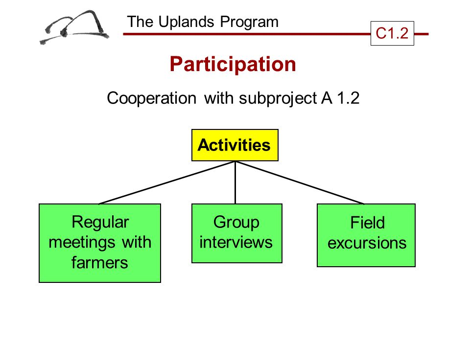 The Uplands Program C1.2 Participation Cooperation with subproject A 1.2 Activities Regular meetings with farmers Group interviews Field excursions