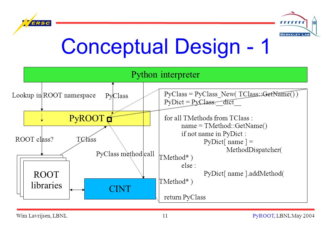 Wim Lavrijsen, LBNL11PyROOT, LBNL May 2004 PyROOT Conceptual Design - 1 Python interpreter Lookup in ROOT namespace ROOT libraries ROOT class TClass PyClass PyClass = PyClass_New( TClass::GetName() ) PyDict = PyClass.__dict__ for all TMethods from TClass : name = TMethod::GetName() if not name in PyDict : PyDict[ name ] = MethodDispatcher( TMethod* ) else : PyDict[ name ].addMethod( TMethod* ) return PyClass CINT PyClass method call