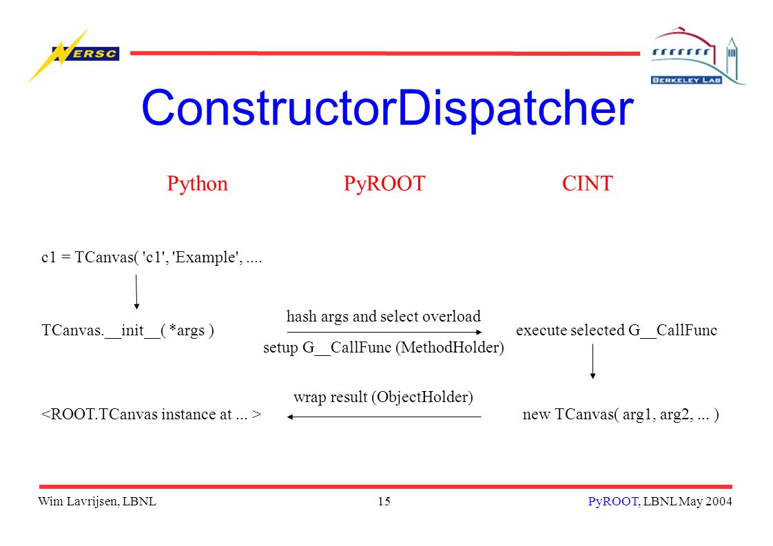 Wim Lavrijsen, LBNL15PyROOT, LBNL May 2004 ConstructorDispatcher PythonCINT TCanvas.__init__( *args )execute selected G__CallFunc hash args and select overload wrap result (ObjectHolder) c1 = TCanvas( c1 , Example ,....