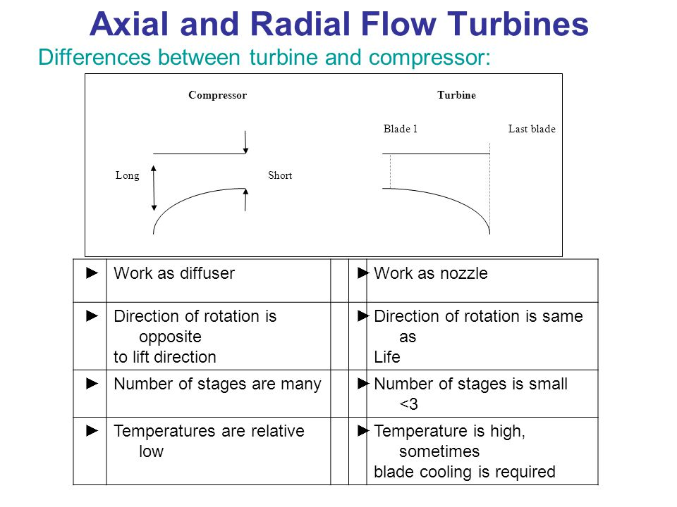 Axial and Radial Flow Turbines Differences between turbine and compressor: LongShort Blade 1Last blade CompressorTurbine Work as nozzle►Work as diffus